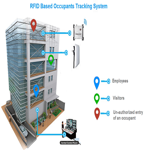 Rfid Based Building Occupancy Management System