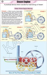Steam Engine For Physics Chart