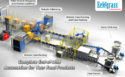 Process Automation Solution