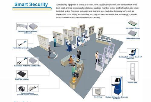 RFID based solutions - RFID Based Library Management Systems