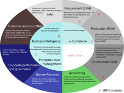 Enterprises Resource Planning