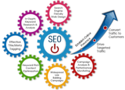 Personalised Seo Services