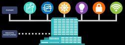 Intelligent Building Management Solutions