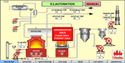 3 Phase Boiler Process Control And Monitoring And Boiler Automation