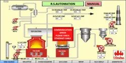 Boiler Process Control and Monitoring  And Boiler Automation