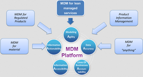 Master Data Management(MDM) Solutions in Marathahalli Market, Bengaluru,  Easystepin IT Services Private Limited | ID: 20909974133