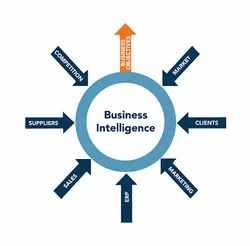 Onsite Business Management Services SALES & MARKETING TRANSFORMATION