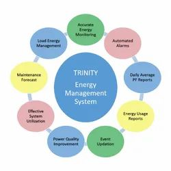 Trinity Remote Energy Management System