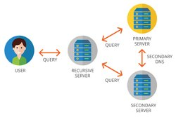 Monitoring System DNS Server Setup, India, Storage Capacity Required: <25 TB