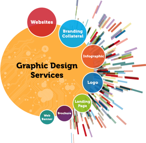 3D Graphical Designing Services