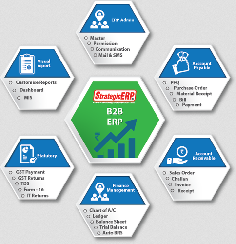 ERP Services - B2B CRM Service IT / Technology Services from