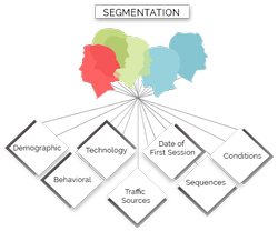 Analysis and Segmentation Service