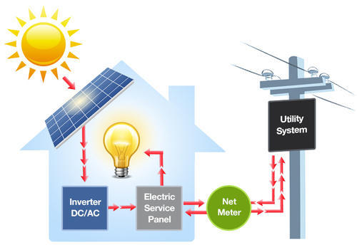 Solar Net Metering Projects Solar Energy Projects