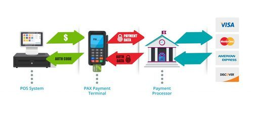 Sangoma Payment Gateway Integration Software   ID: 11685484691