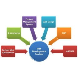 Online 3 - 5 Days Dynamic Website Development Service