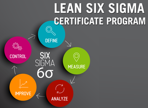 Six Sigma Training, सिक्स सिग्मा ट्रेनिंग