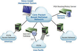 GSM Gateway Solution