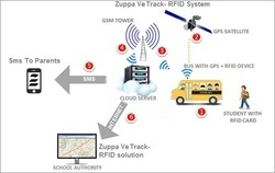 Vehicle Tracking System With RFID AIS 140