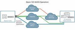 Software Defined -Wide Area Network (SD-WAN)