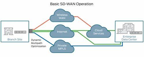 software defined wide area network (sd wan) in new delhi, exceedo