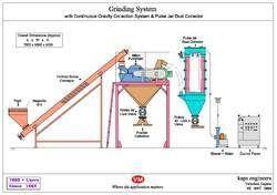 Sugar Milling System