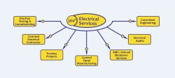 Yearly Annual Electrical Maintenance, in Delhi, Industrial
