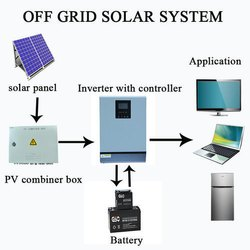 1 Kw Off Grid Solar System For Home With Power Backup