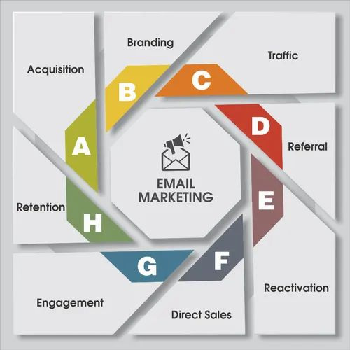 Email Marketing Service, Bulk Email Services, बल्क ई