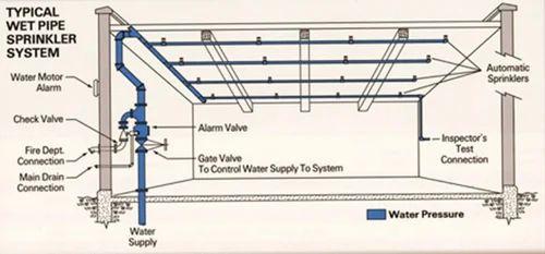 Fire Sprinkler System Amp Water Spray System Service