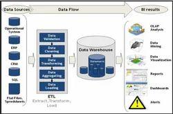 Data Warehouse Development Service in Bengaluru, CROSSROAD ELF DSS