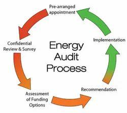 Detailed Energy Audit