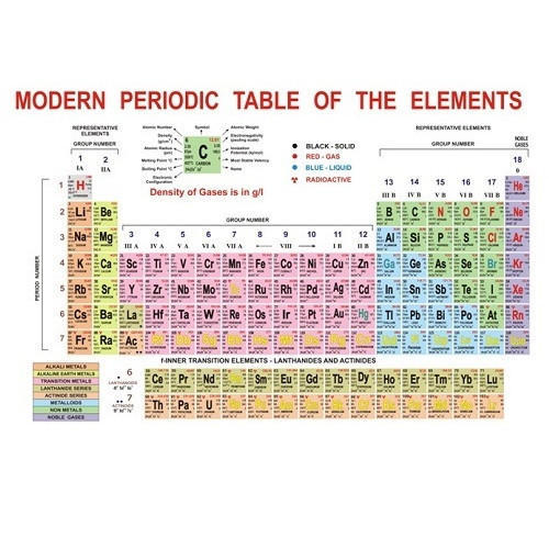 Modern periodic table shikshan ke chart sunrise distributors modern periodic table urtaz Gallery