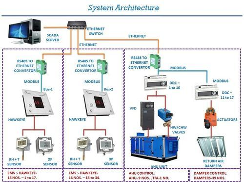 Bms Automation Automation Projects In Airoli Navi Mumbai