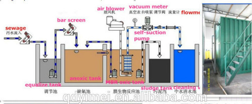 Portable Sewage Treatment Plant At Rs 250000 Unit