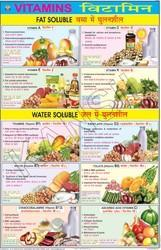 Vitamins For Food & Nutrition Chart