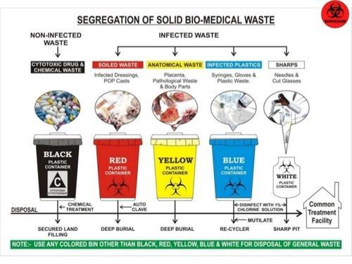 Bio Medical Waste Management Training In Ghatkopar West