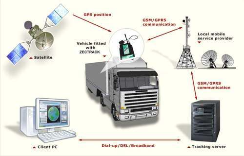 Vehicle Tracking Device - View Specifications & Details of Vehicle