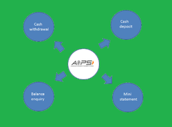 AEPS Software and Micro ATM Software