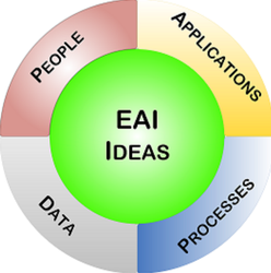 Enterprise Application Integration Service