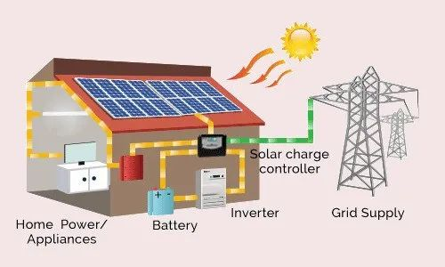 Battery Off Grid Solar Power Plant Capacity 1kw 1 Mw Rs 80000 Kilowatt Id 20049056862