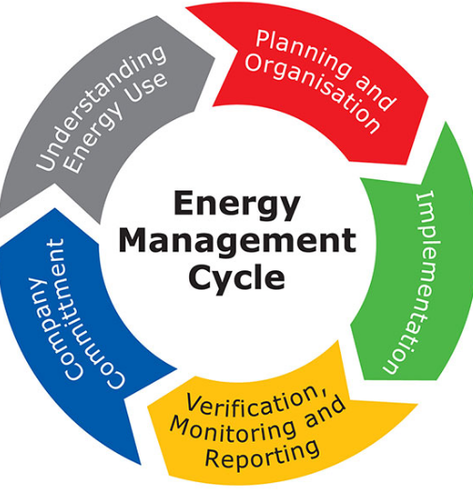 Energy Control System : Automatic energy management system for monitoring rs