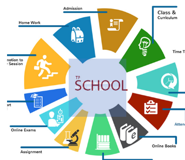 Turing Point - IT / Technology Services of School Management