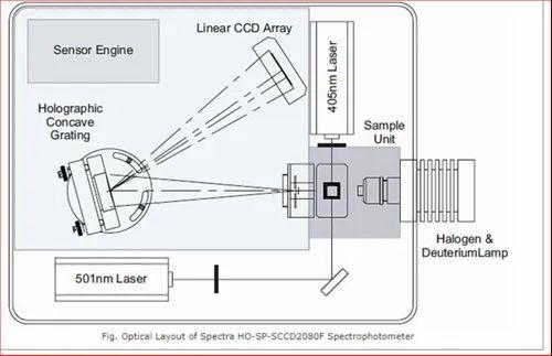ccd based spectra uv-vis spectrophotometer / fluorometerspectra analyte plus
