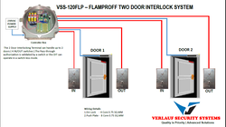 Flameproof Door Interlock