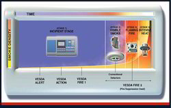 Vesda Fire Detection System