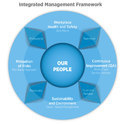 Integrated Management Service