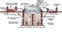 Bio Gas Plant For Electrical Generator