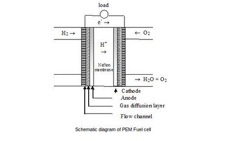 Fuel Cell - View Specifications & Details of Fuel Cells by Ingsman