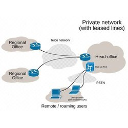 Data Or Internet Services Internet Leased Line, Wireless LAN