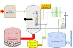 Offline Effluent Treatment Services